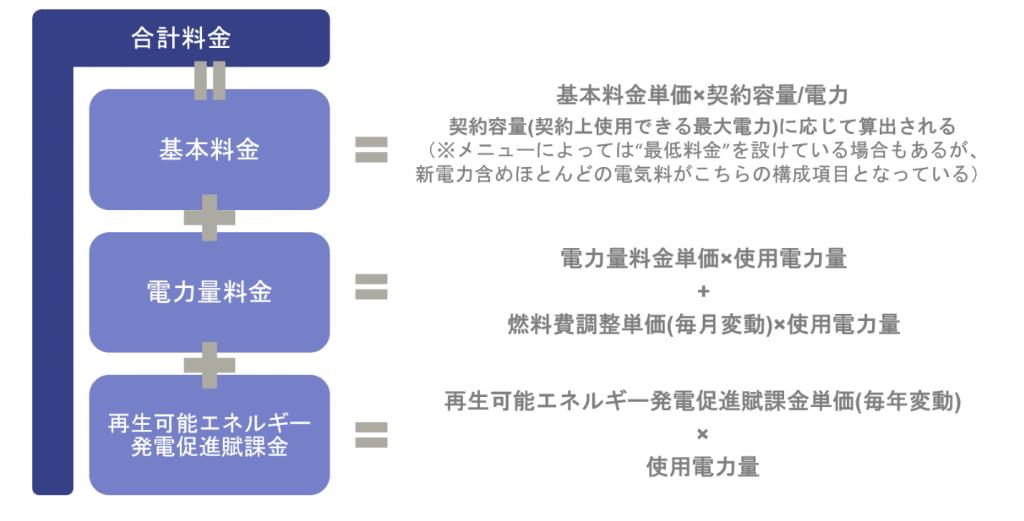 Leaner_電気代計算方法_図表