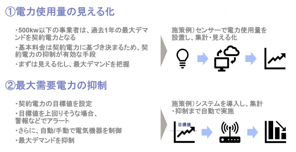 Leaner_見える化と最大需要電力抑制_詳細説明