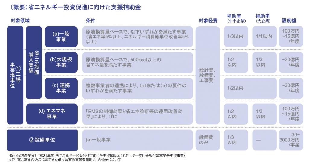 Leaner_支援補助金_図表